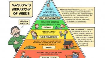 Tingkat Kebutuhan Manusia Menurut Teori Hirarki Kebutuhan Maslow